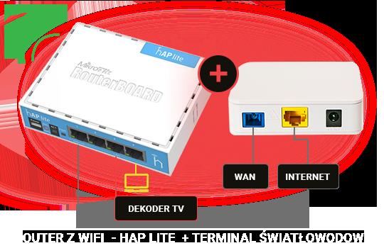 Marsnet Routery